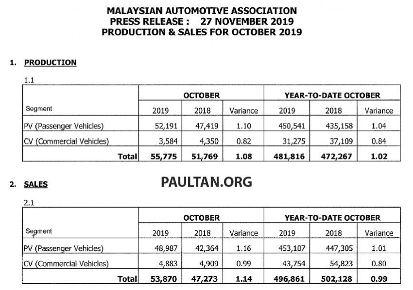 October 2019 Malaysian vehicle sales up by 20.61% Image #1052370
