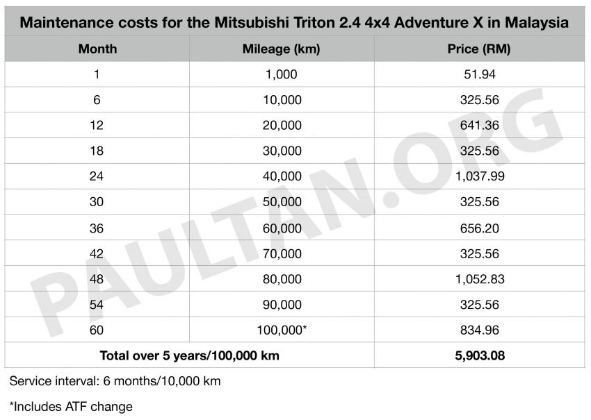 Five-year maintenance costs for Toyota Hilux, Ford Ranger, Mitsubishi Triton pick-up trucks compared Image #1046685
