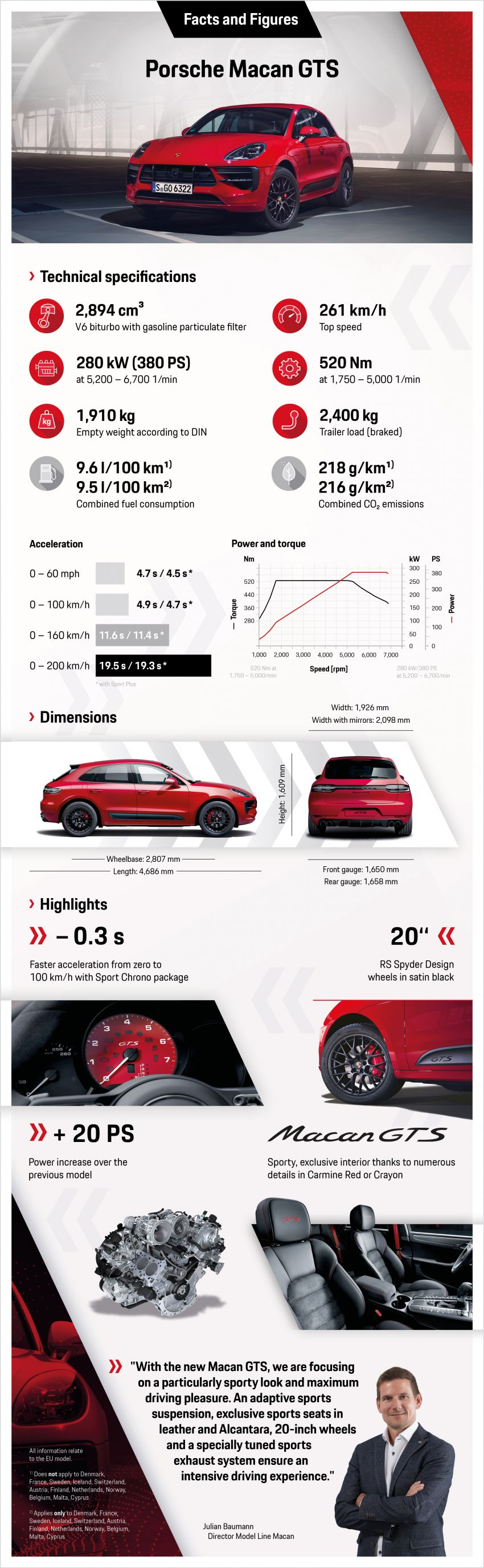 Porsche Macan GTS facelift, the 380 PS/520 Nm athlete Image #1060560