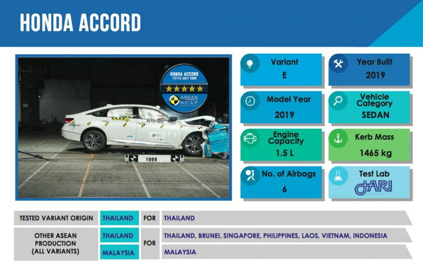 ASEAN NCAP: 2019 Honda Accord scores five stars; five-star rating in AOP, COP – see the crash test video Image #1054372
