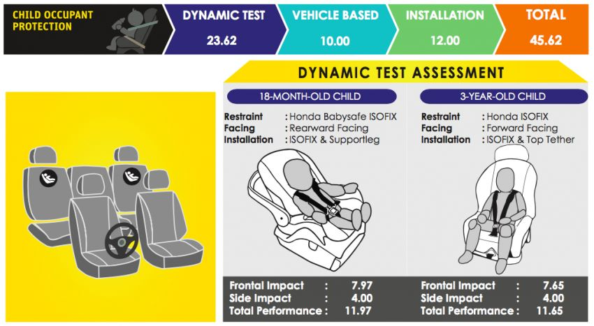 ASEAN NCAP: 2019 Honda Accord scores five stars; five-star rating in AOP, COP – see the crash test video Image #1054375