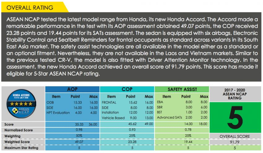 ASEAN NCAP: 2019 Honda Accord scores five stars; five-star rating in AOP, COP – see the crash test video Image #1054379