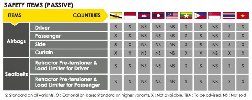 ASEAN NCAP – 2019 Suzuki Ertiga scores four stars; four-star rating in AOP, five-star rating in COP Image #1054968