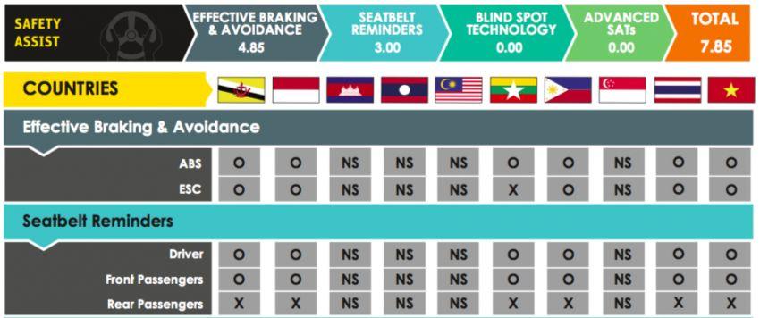 ASEAN NCAP – 2019 Suzuki Ertiga scores four stars; four-star rating in AOP, five-star rating in COP Image #1054972