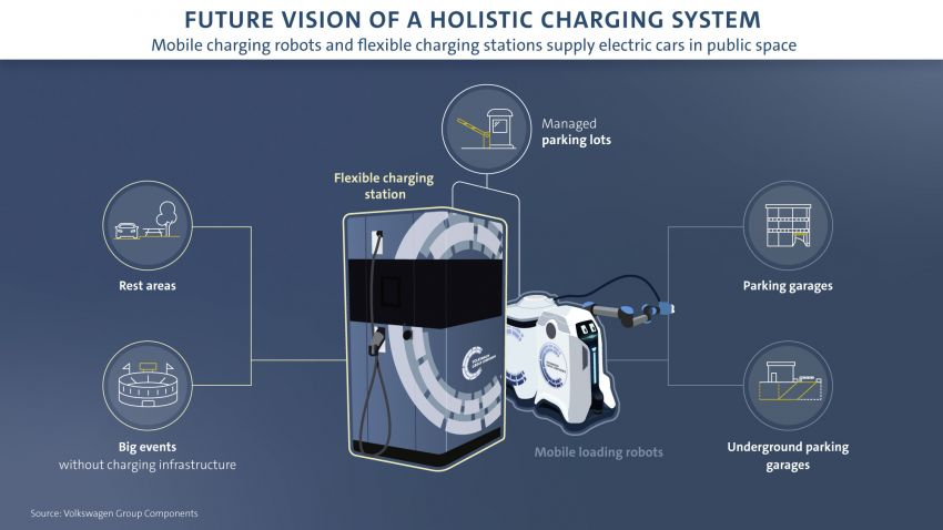 Volkswagen develops mobile robot to charge your EV Image #1063323