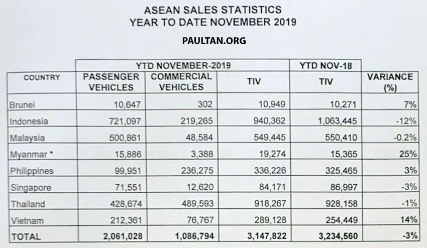 Malaysian 2019 vehicle sales performance compared to other ASEAN countries – Indonesia remains top Image #1072948