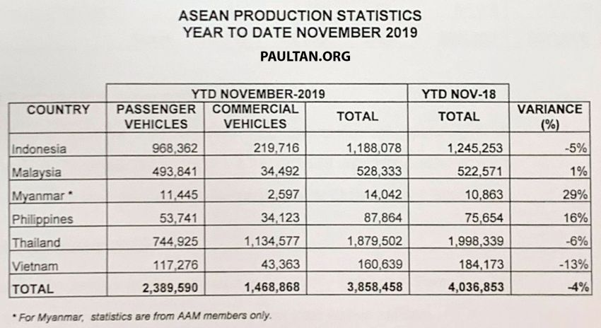 Malaysian 2019 vehicle sales performance compared to other ASEAN countries – Indonesia remains top Image #1072949