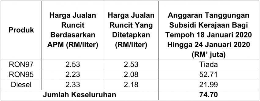 January 2020 week 3 fuel price – RON 97 down 9 sen Image #1071288