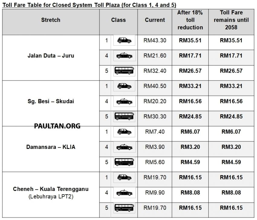 Toll fares on PLUS highways reduced by 18% from Feb 1 – no change in rates until concession ends in 2058 Image #1075654