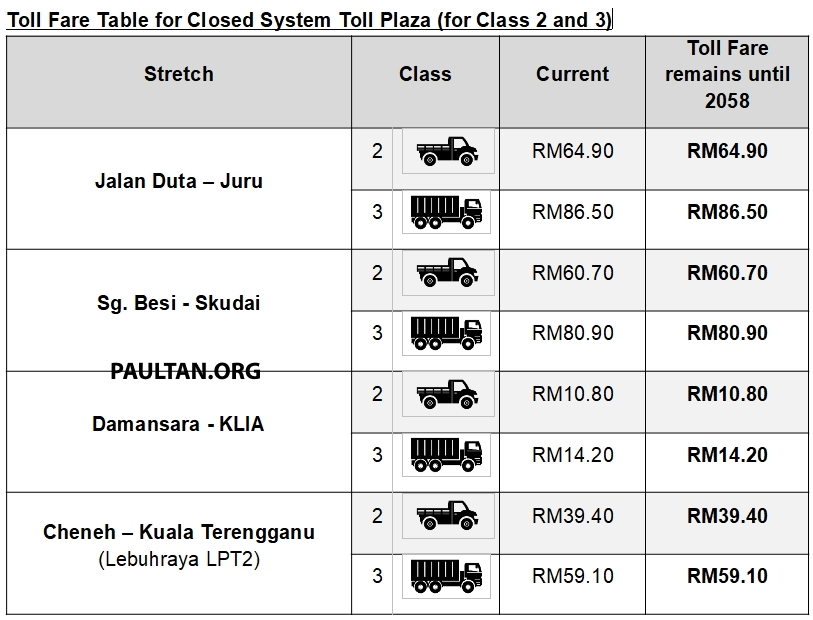 Toll fares on PLUS highways reduced by 18% from Feb 1 – no change in rates until concession ends in 2058 Image #1075655