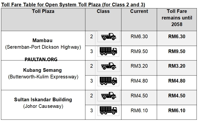 Toll fares on PLUS highways reduced by 18% from Feb 1 – no change in rates until concession ends in 2058 Image #1075657