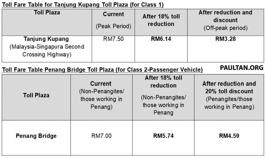Toll fares on PLUS highways reduced by 18% from Feb 1 – no change in rates until concession ends in 2058 Image #1075658