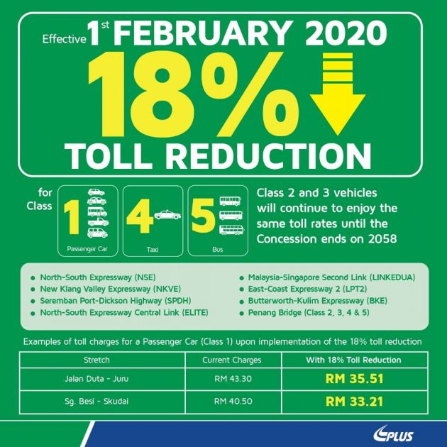 Toll Fares On Plus Highways Reduced By 18 From Feb 1 No Change