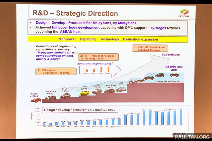 Perodua D55L SUV: DNGA confirmed, 1.0L Turbo, electrification, autonomous drive likely – launch Q4? Image #1071976