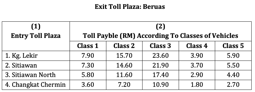 West Coast Expressway to commence toll collection Image #1070631