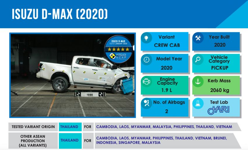 ASEAN NCAP: 2020 Isuzu D-Max scores five stars; five-star rating in AOP, COP – see the crash test video Image #1081691