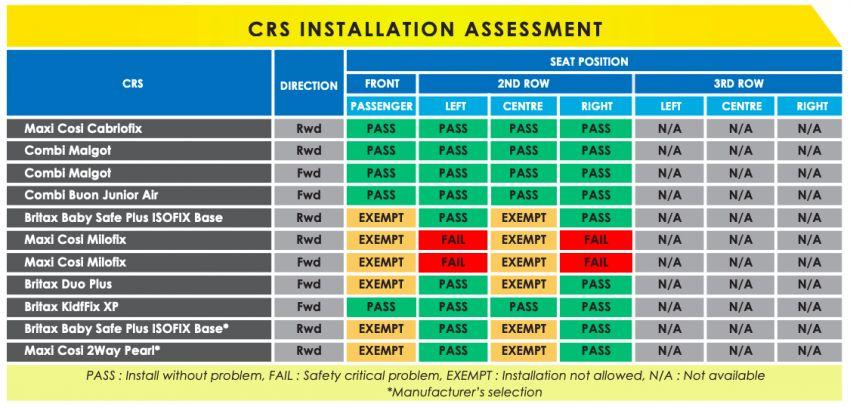 ASEAN NCAP: 2020 Isuzu D-Max scores five stars; five-star rating in AOP, COP – see the crash test video Image #1081686