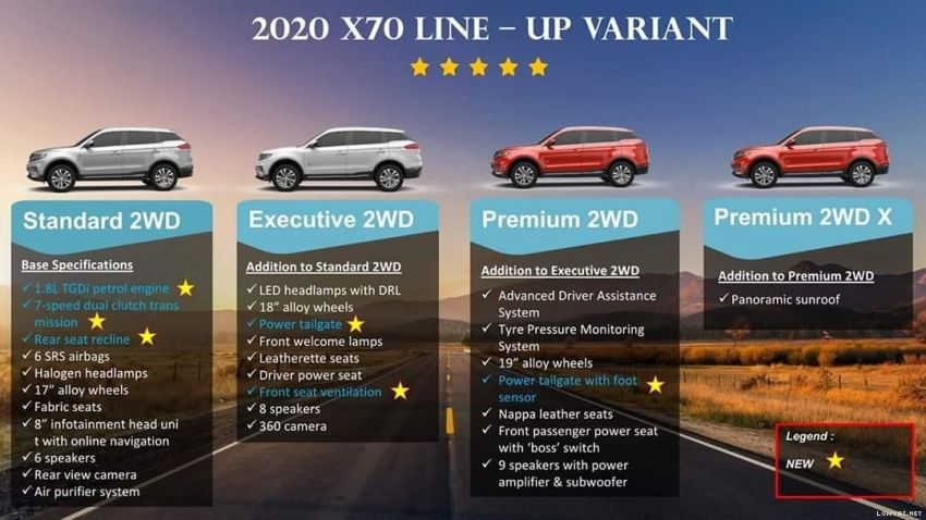2020 Proton X70 CKD details: 4 variants, AWD dropped, new ventilated seats and power boot Image #1078814