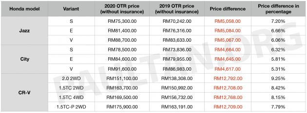 Honda Malaysia Issues 5 9 Price Increase For 2020 City Up Rm4