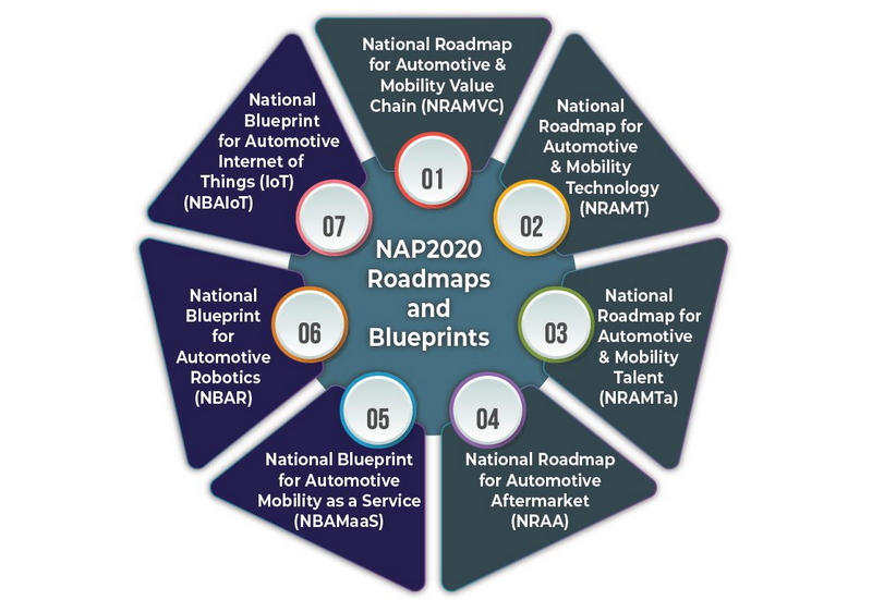 NAP 2020 launched – an enhancement of NAP 2014, aims to make Malaysia regional automotive leader Image #1085350