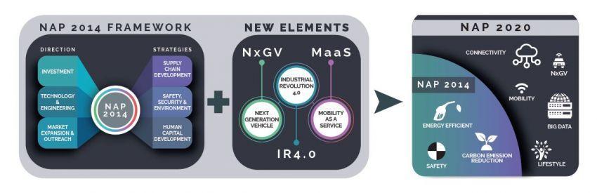 NAP 2020 dilancarkan, beri tumpuan kepada teknologi baru, kerangka visi bagi tempoh 10 tahun akan datang Image #1085370