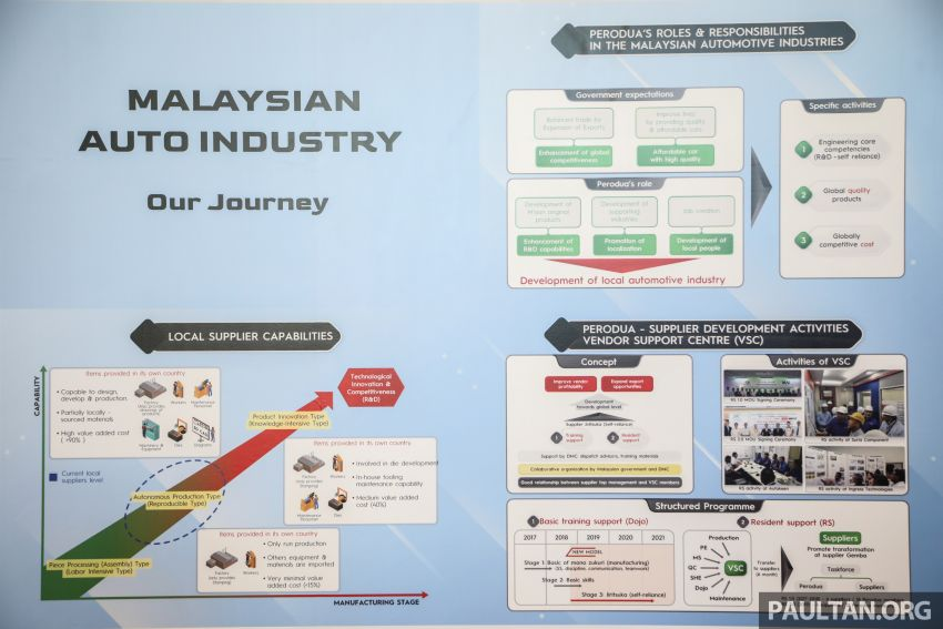 Perodua's journey in Malaysia – 3.7m cars sold, 95% local content, RM6b local parts purchase this year Image #1085604