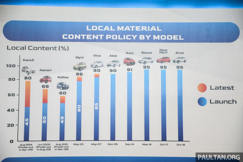 Perodua's journey in Malaysia – 3.7m cars sold, 95% local content, RM6b local parts purchase this year Image #1085606