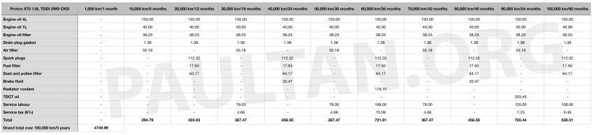 2020 Proton X70 CKD – 7DCT vs 6AT servicing costs Image #1081806