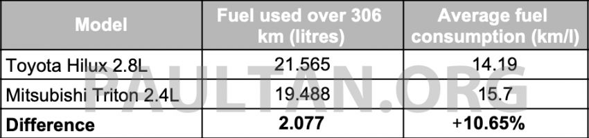 Toyota Hilux 2.8L versus Mitsubishi Triton 2.4L – which one of the two pick-up trucks is more fuel efficient? Image #1097770