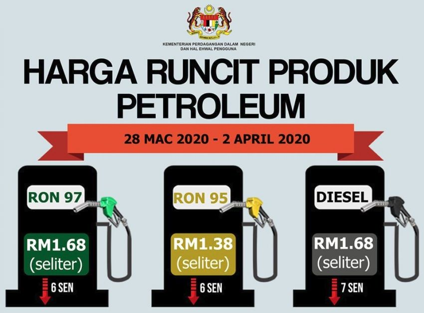 March 2020 week five fuel price – RON 95 down to RM1.38, RON 97 to RM1.68, diesel also down to RM1.68 Image #1100563