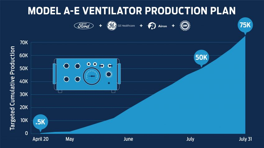Ford will produce 50,000 ventilators within 100 days Image #1101317