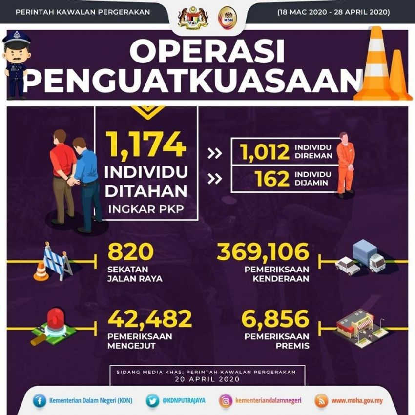 Arrest rate still high, 1,174 detained yesterday, but traffic volume drops – temp MCO prisons start April 23 Image #1109263