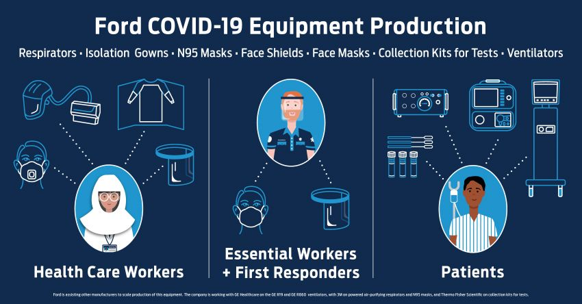 Ford now making respirators, face masks and gowns from airbag material for Covid-19 medical frontliners Image #1107154