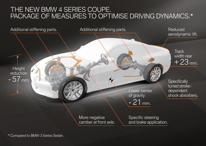 BMW 4 Series Coupe G22 – perincian awal didedahkan Image #1112797