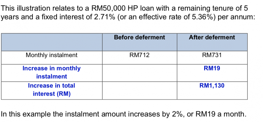 Banks to charge interest on paused HP loan payments in 6-month moratorium – pay it over the rest of tenure Image #1113894