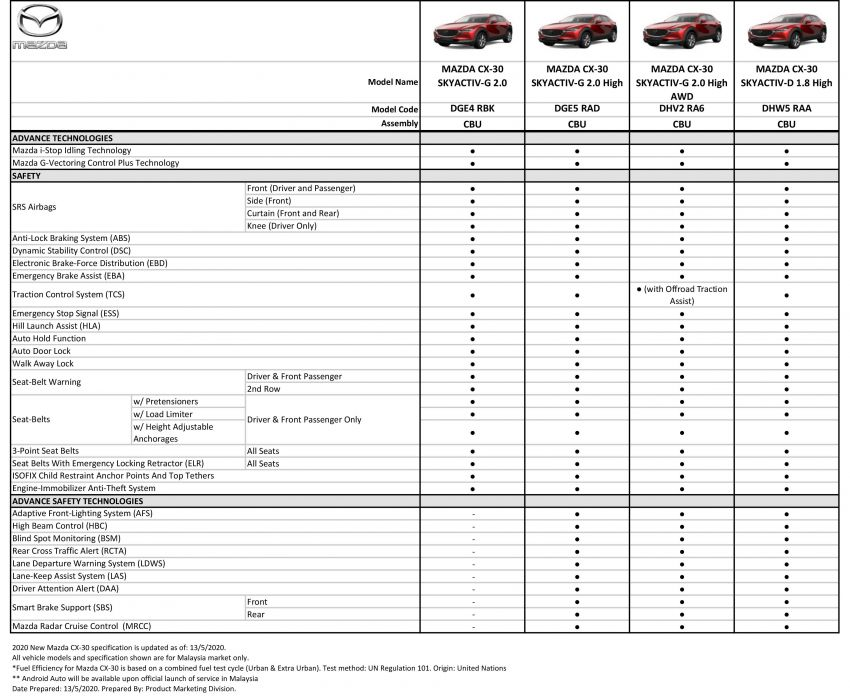 2020 Mazda CX-30 updated with new 2.0G High AWD variant – RM176,059; additional features introduced Image #1117668
