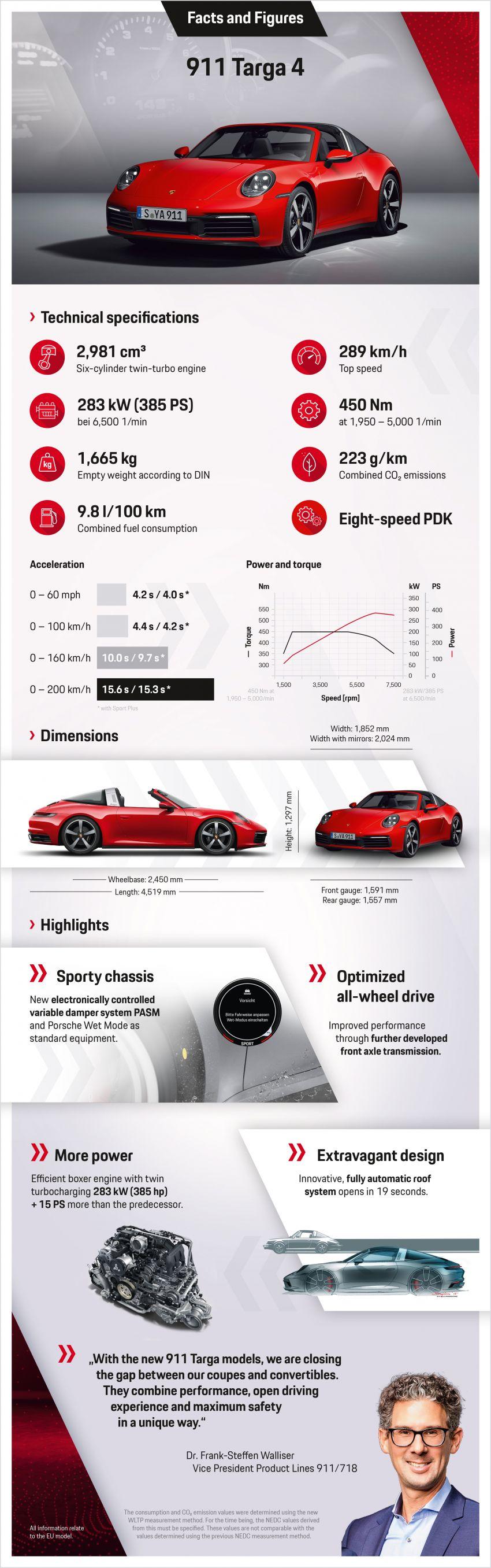 992 Porsche 911 Targa: new droptop sports car shown Image #1119028