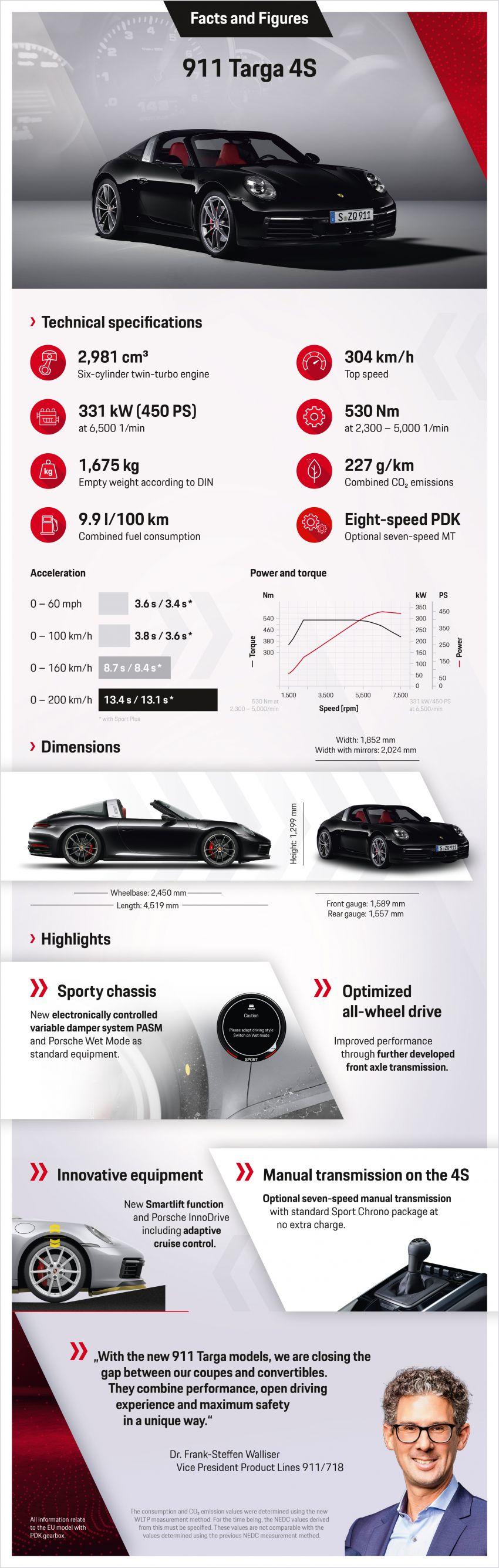 992 Porsche 911 Targa: new droptop sports car shown Image #1119029