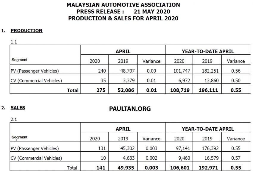 April 2020 Malaysian vehicle sales drop nearly 100% Image #1122875