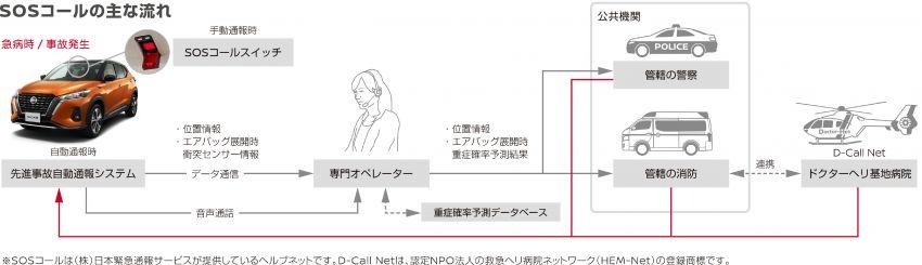 Nissan Kicks 2020 dilancar di Jepun – dari RM110k Image #1136710