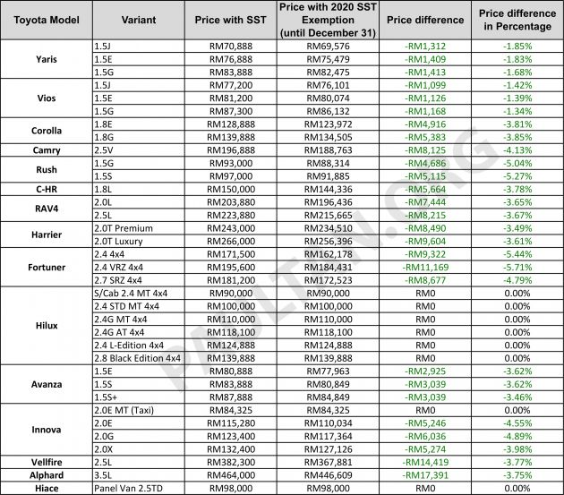 2020 Sst Exemption New Toyota Price List Announced Up To Rm17 391 Or 5 7 Cheaper Until December 31 Paultan Org