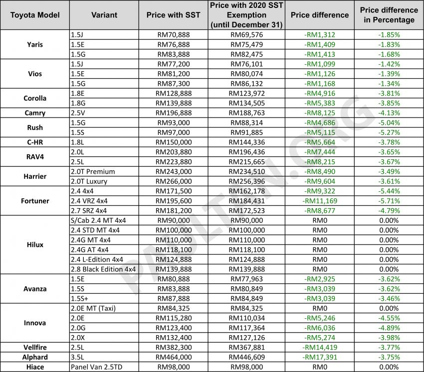 2020 SST exemption: New Toyota price list announced – up to RM17,391 or 5.7% cheaper until December 31 Image #1129958