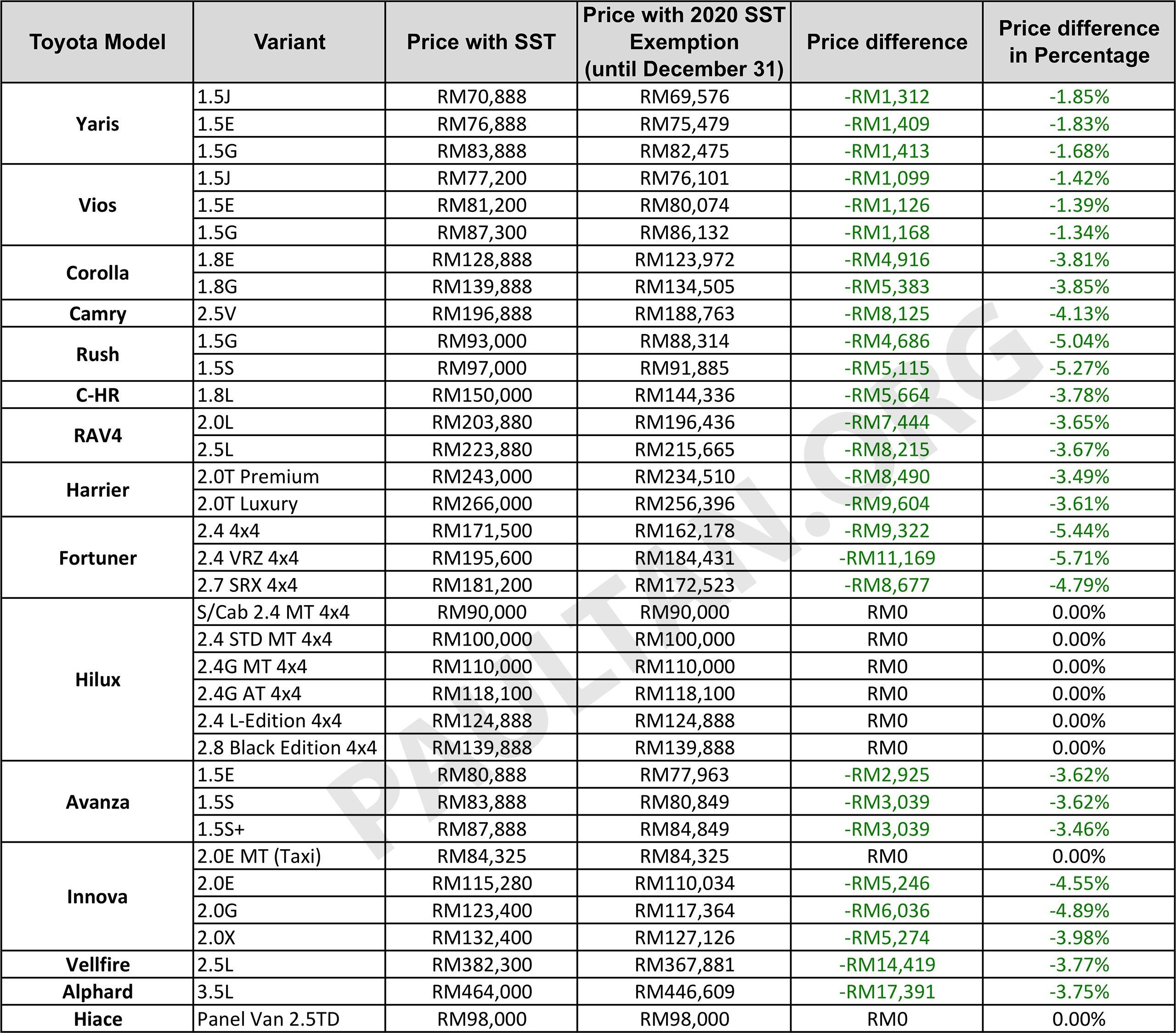 Kelebihan Harga Toyota Harga