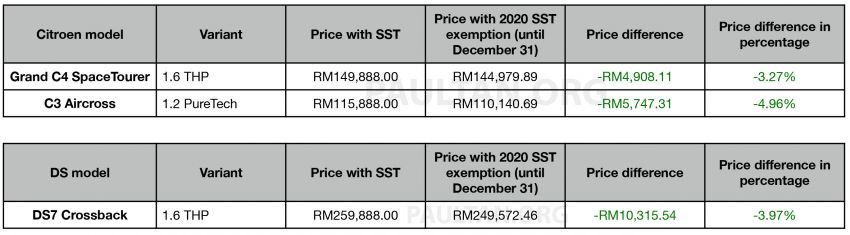 2020 SST exemption: New Citroen and DS price lists announced – up to RM10,315 cheaper until Dec 31 Image #1130727