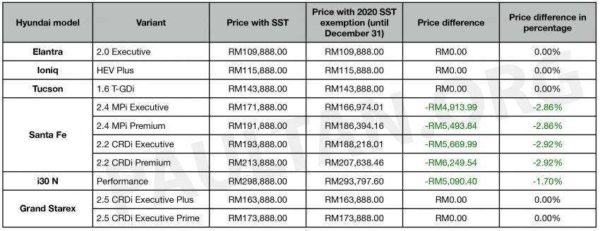 Pengecualian SST 2020: Senarai harga baru Hyundai — jimat hingga RM6,249 sebelum 31 Disember 2020 Image #1133210
