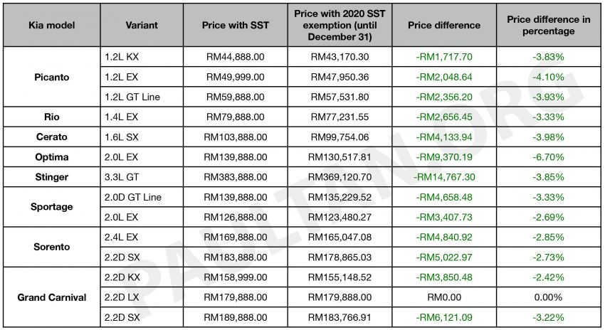 2020 SST exemption: New Kia price list revealed – up to RM14,767 or 3.85% cheaper until December 31 Image #1130681