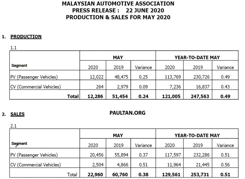 May 2020 Malaysian vehicle sales go up by 16,183% Image #1137366