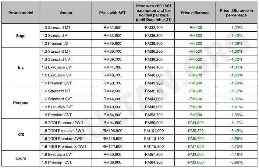 2020 SST exemption: new Proton price list revealed – up to RM7,000 or 5.7% cheaper until December 31 Image #1130541