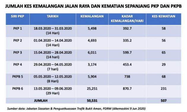Peningkatan Kes Kemalangan Jalan Raya Sepanjang Pkpb Berbanding Pkp Membimbangkan Kp Kkm Paultan Org