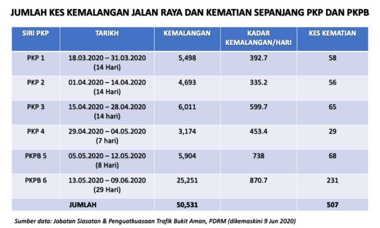 Peningkatan kes kemalangan jalan raya sepanjang PKPB berbanding PKP membimbangkan – KP KKM Image #1129391